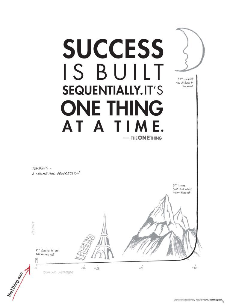 The One Thing - How to stay focused on your goals, showing a series of small decisions resulting in massive change.